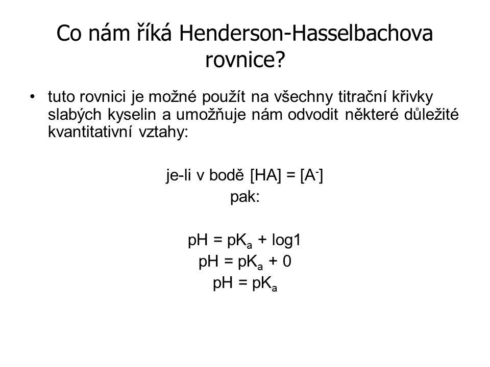 Co nám říká Henderson-Hasselbachova rovnice