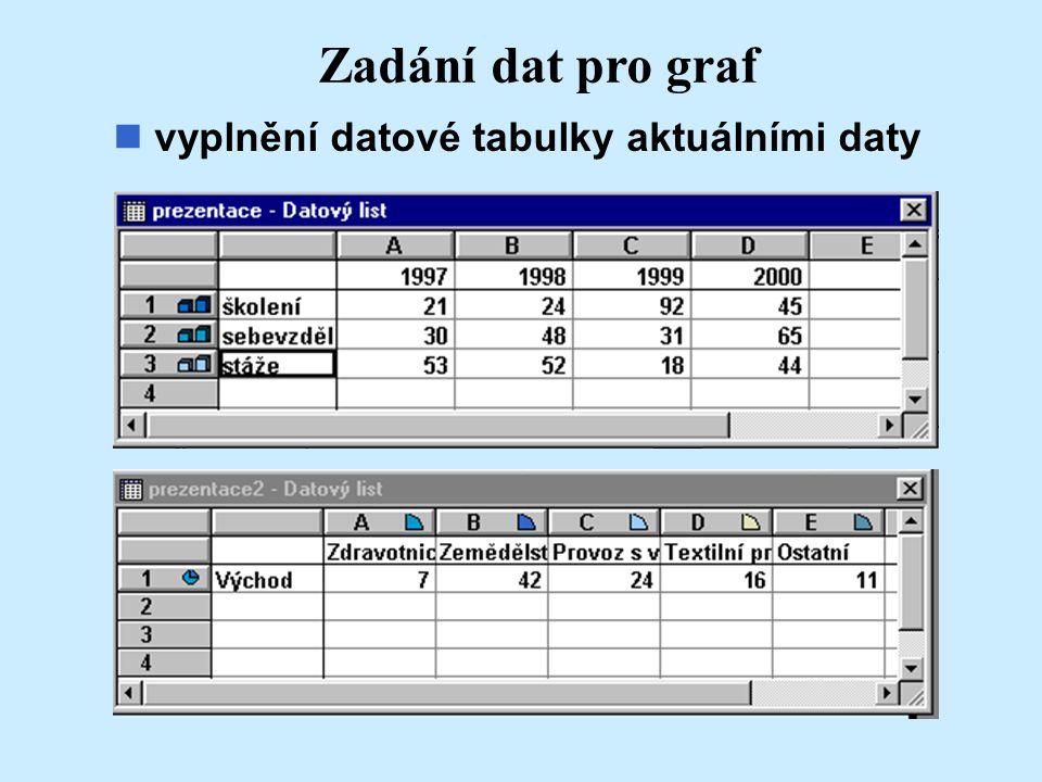 Zadání dat pro graf vyplnění datové tabulky aktuálními daty