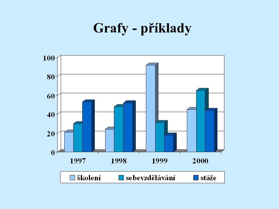 Grafy - příklady Ukázka přehledného grafu s použitím různých odstínů téže barvy.