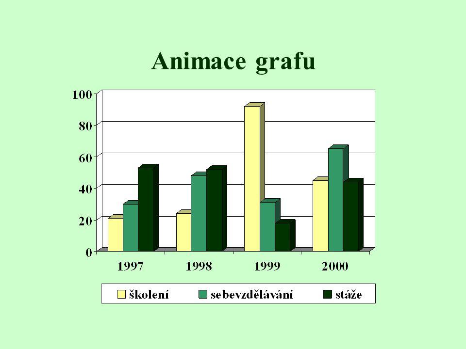 Animace grafu Ukázka grafu s použitými animačními efekty. Animace probíhá po jednotlivých kategoriích. Legenda i mřížka jsou animovány.