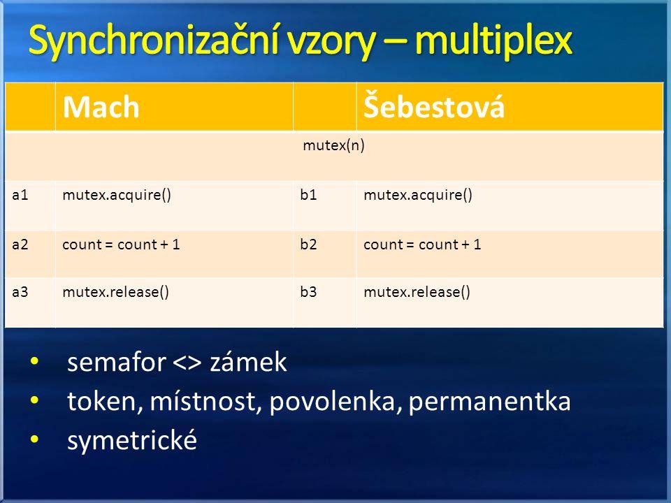 Synchronizační vzory – multiplex