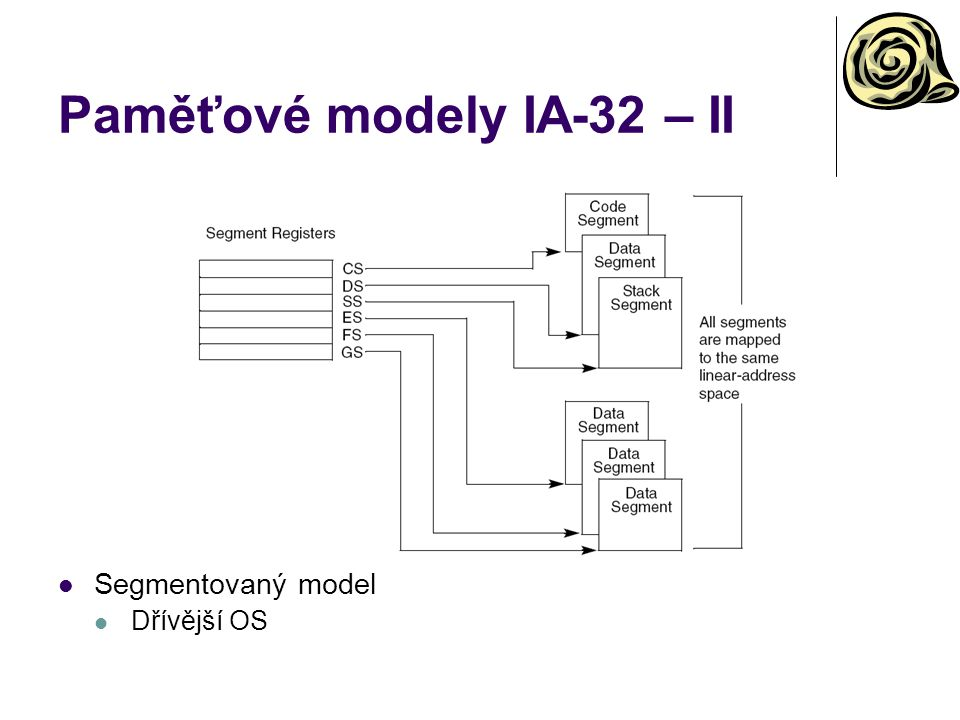 Paměťové modely IA-32 – II