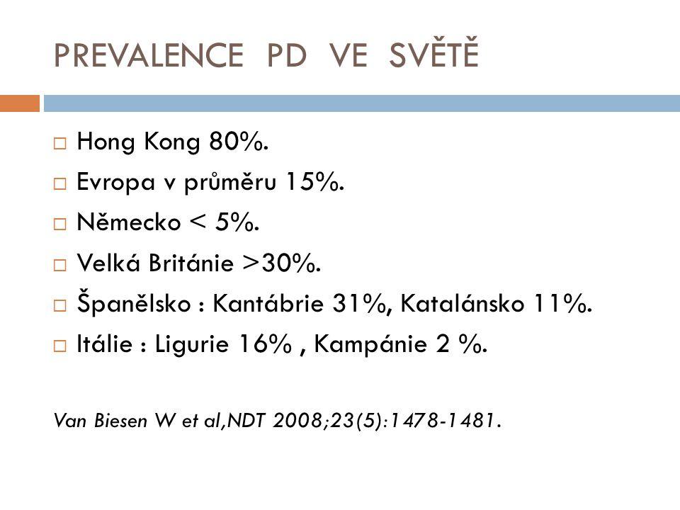 PREVALENCE PD VE SVĚTĚ Hong Kong 80%. Evropa v průměru 15%.