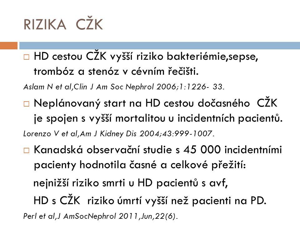 RIZIKA CŽK HD cestou CŽK vyšší riziko bakteriémie,sepse, trombóz a stenóz v cévním řečišti. Aslam N et al,Clin J Am Soc Nephrol 2006;1:1226- 33.