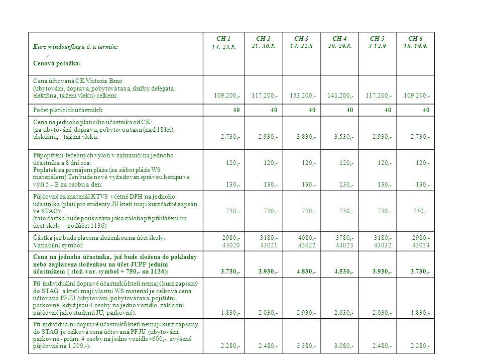 Rozpočet kurzů windsurfingu KTVS v roce 2010