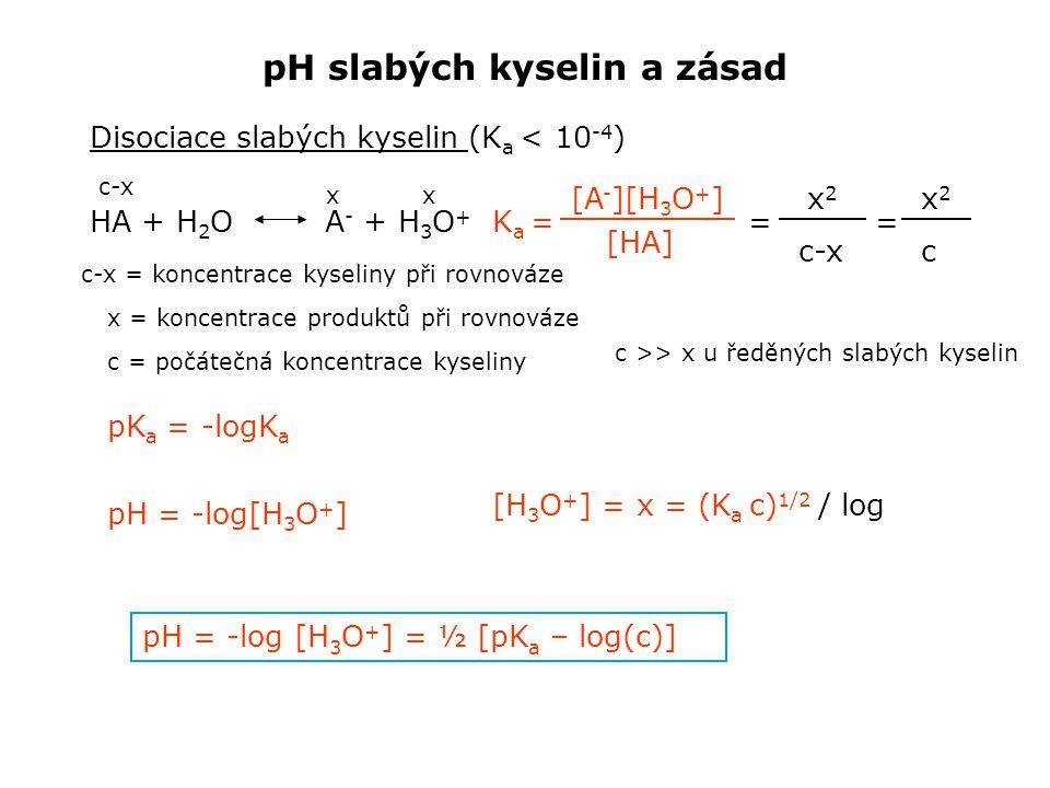 pH slabých kyselin a zásad