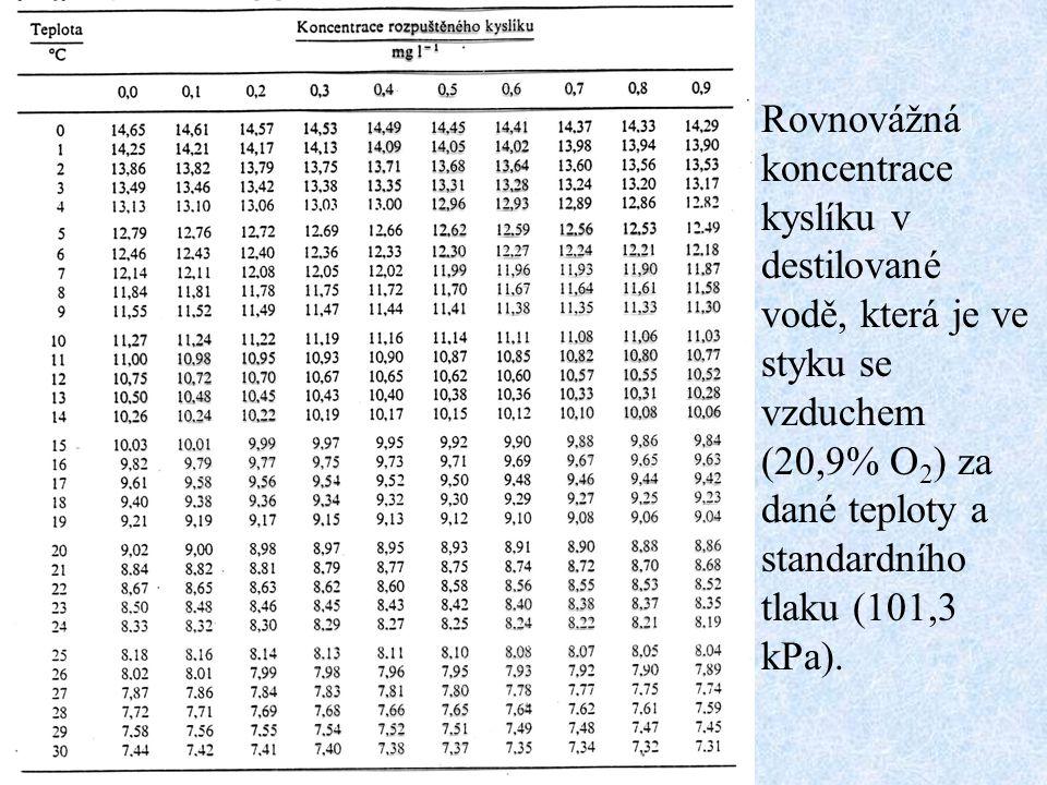 Rovnovážná koncentrace kyslíku v destilované vodě, která je ve styku se vzduchem (20,9% O2) za dané teploty a standardního tlaku (101,3 kPa).