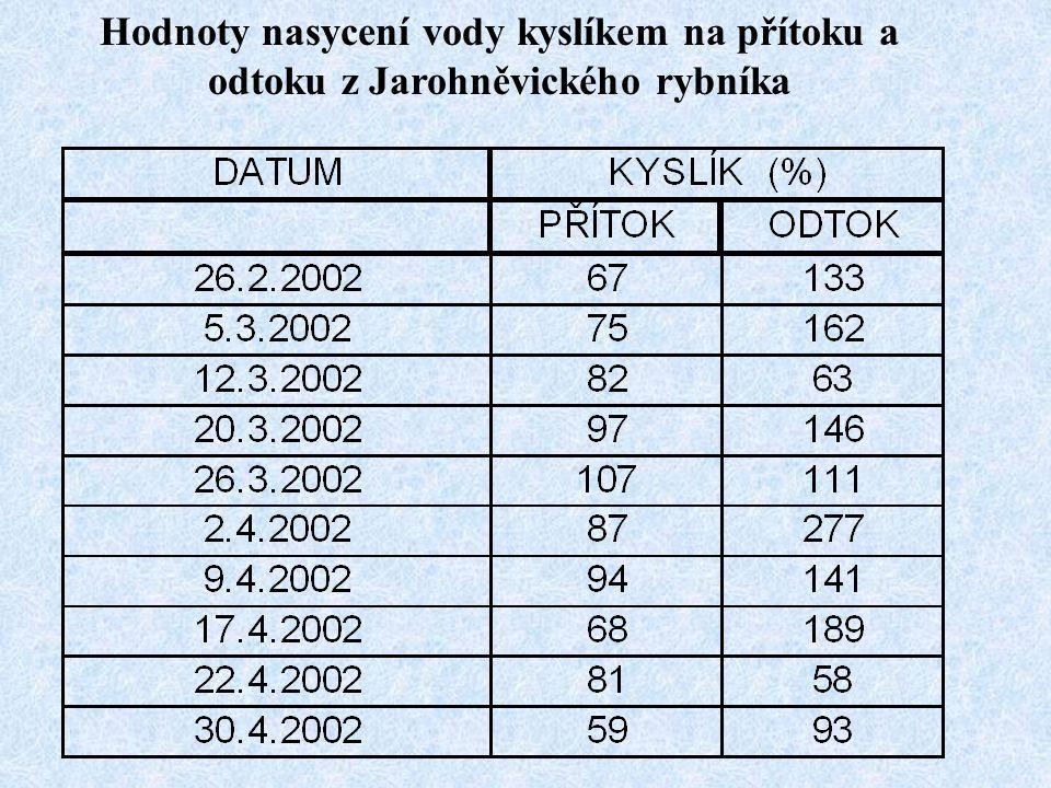 Hodnoty nasycení vody kyslíkem na přítoku a odtoku z Jarohněvického rybníka