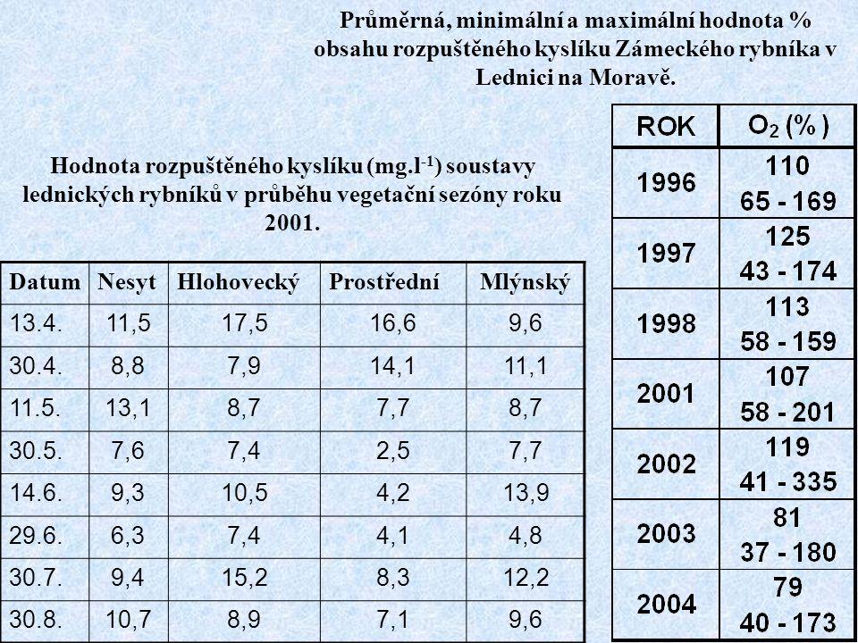 Průměrná, minimální a maximální hodnota % obsahu rozpuštěného kyslíku Zámeckého rybníka v Lednici na Moravě.