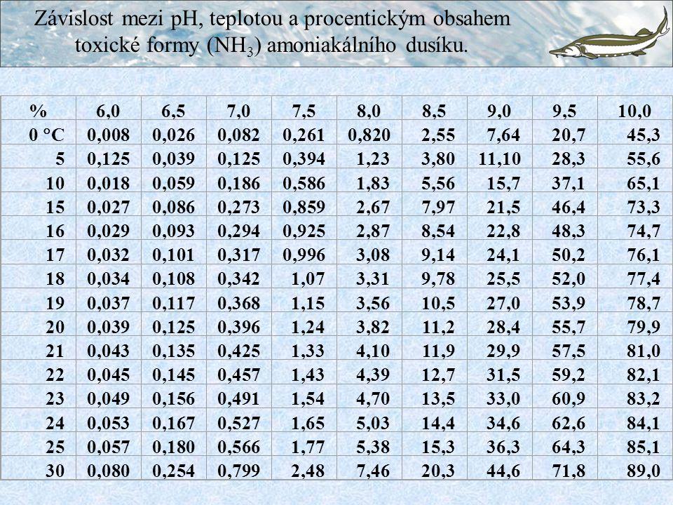 Závislost mezi pH, teplotou a procentickým obsahem toxické formy (NH3) amoniakálního dusíku.