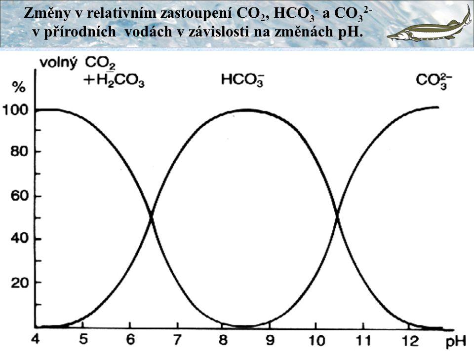 Změny v relativním zastoupení CO2, HCO3- a CO32- v přírodních vodách v závislosti na změnách pH.