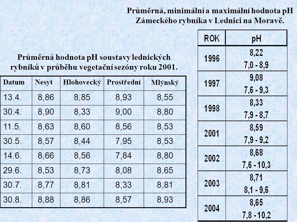 Průměrná, minimální a maximální hodnota pH Zámeckého rybníka v Lednici na Moravě.