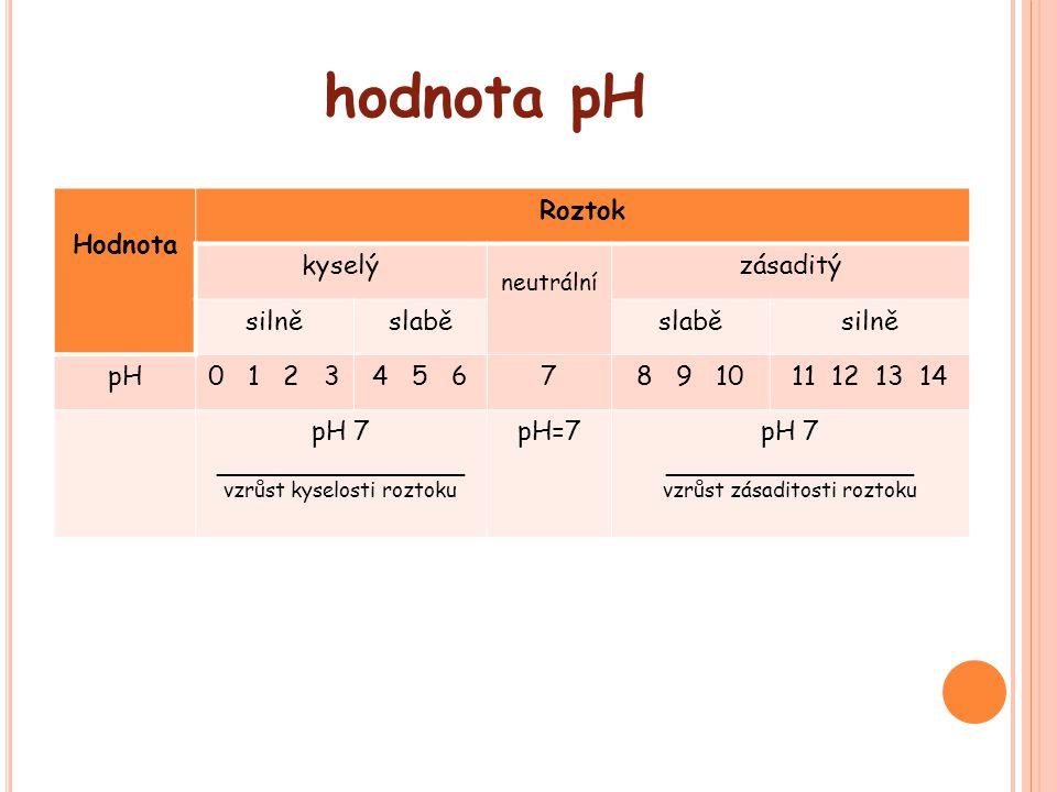 hodnota pH Hodnota Roztok kyselý zásaditý silně slabě pH 0 1 2 3 4 5 6