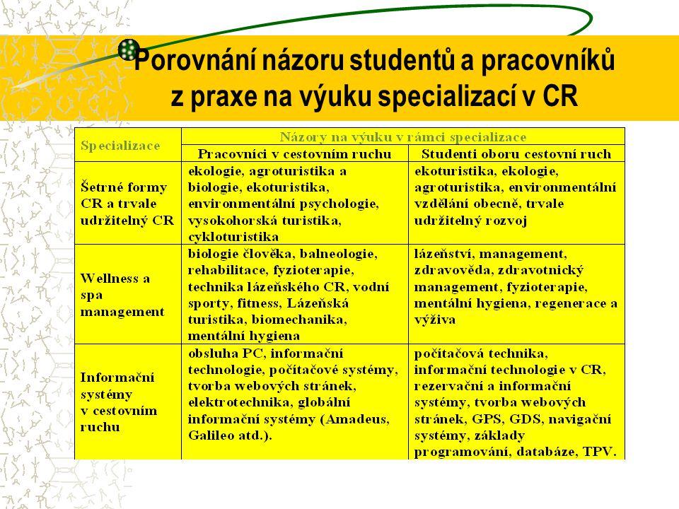 Porovnání názoru studentů a pracovníků z praxe na výuku specializací v CR