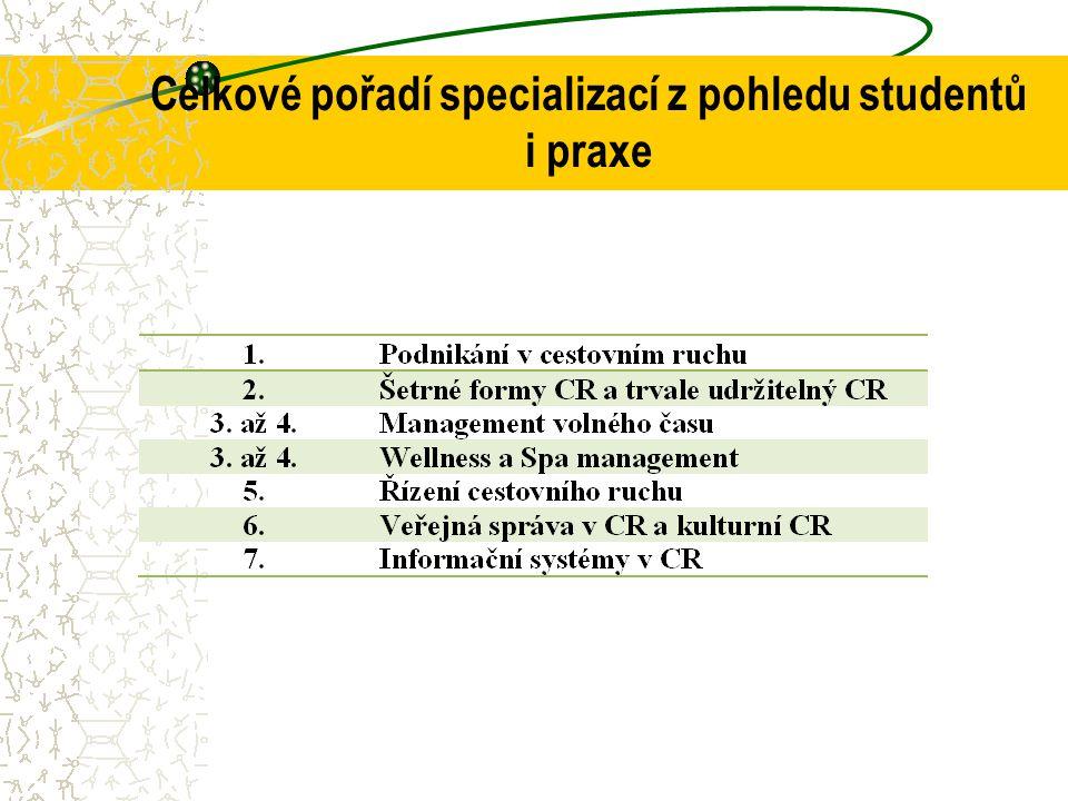 Celkové pořadí specializací z pohledu studentů i praxe