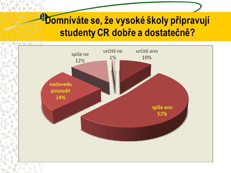 Domníváte se, že vysoké školy připravují studenty CR dobře a dostatečně