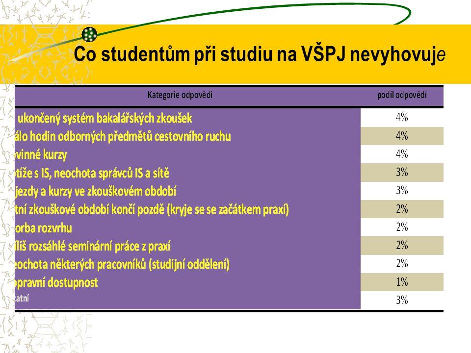 Co studentům při studiu na VŠPJ nevyhovuje