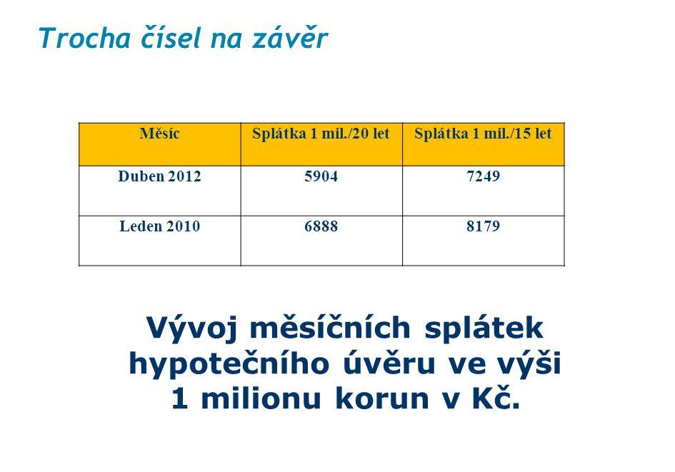 Trocha čísel na závěr Měsíc. Splátka 1 mil./20 let. Splátka 1 mil./15 let. Duben 2012. 5904. 7249.
