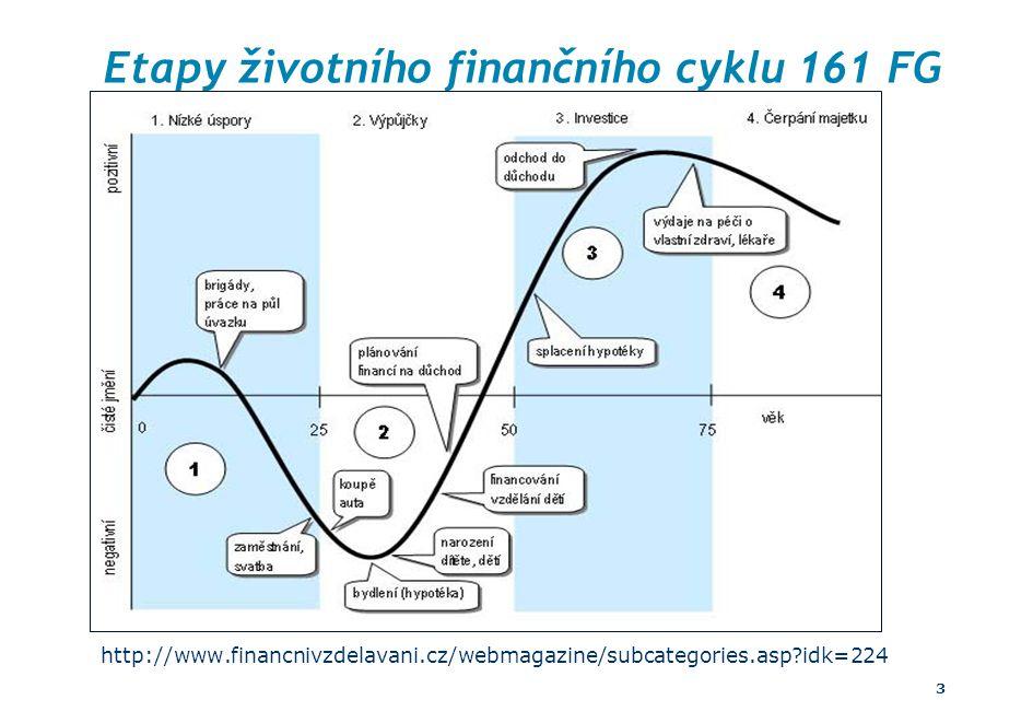 Etapy životního finančního cyklu 161 FG