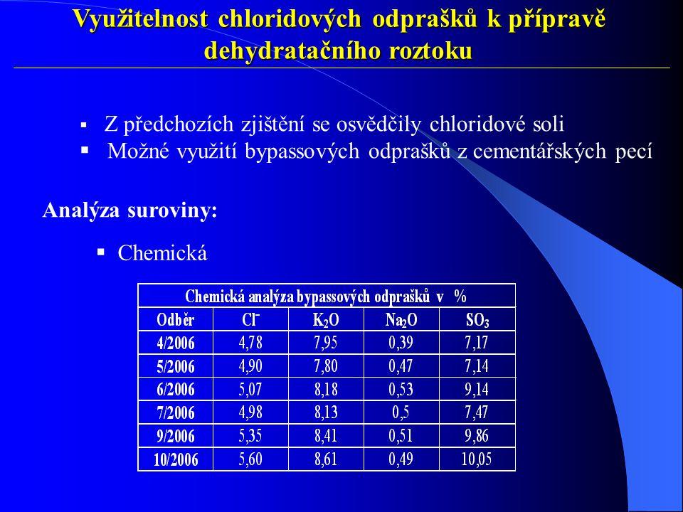 Využitelnost chloridových odprašků k přípravě dehydratačního roztoku