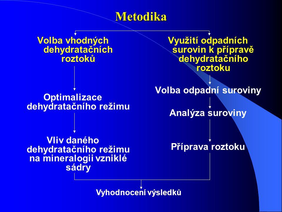 Metodika Volba vhodných dehydratačních roztoků