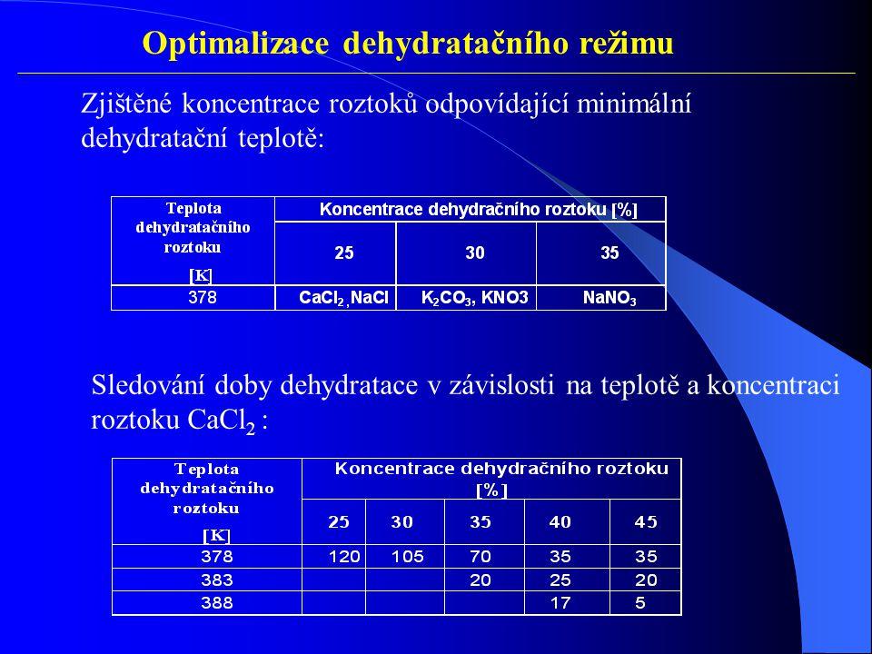 Optimalizace dehydratačního režimu