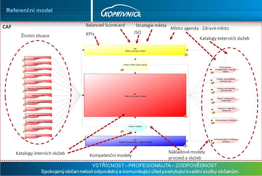 Referenční model CAF Balanced Scorecard Strategie města KPIs