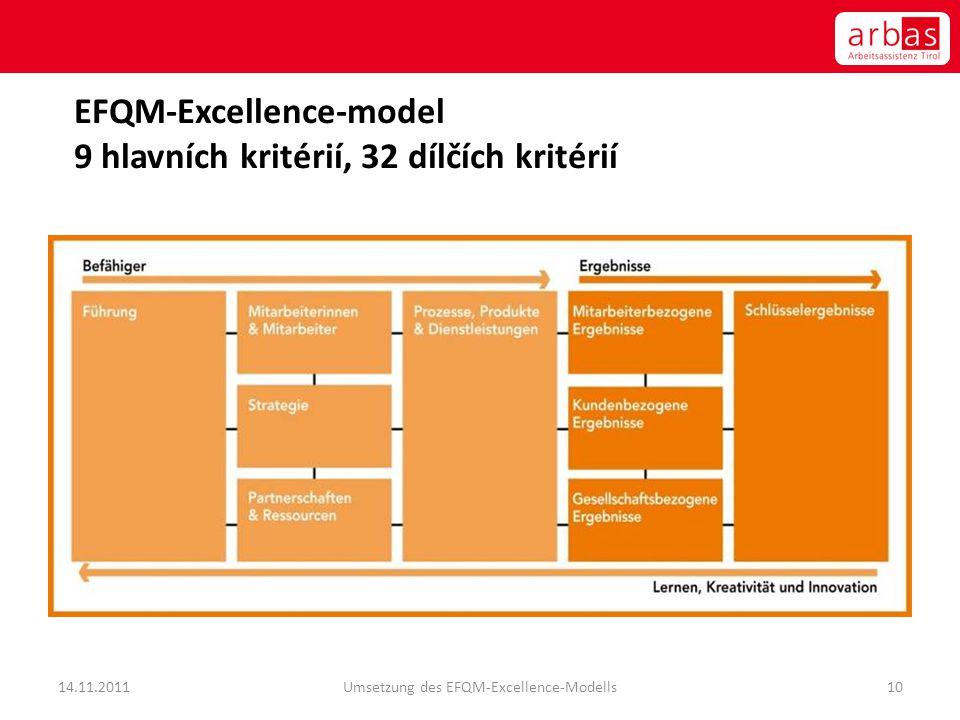 EFQM-Excellence-model 9 hlavních kritérií, 32 dílčích kritérií