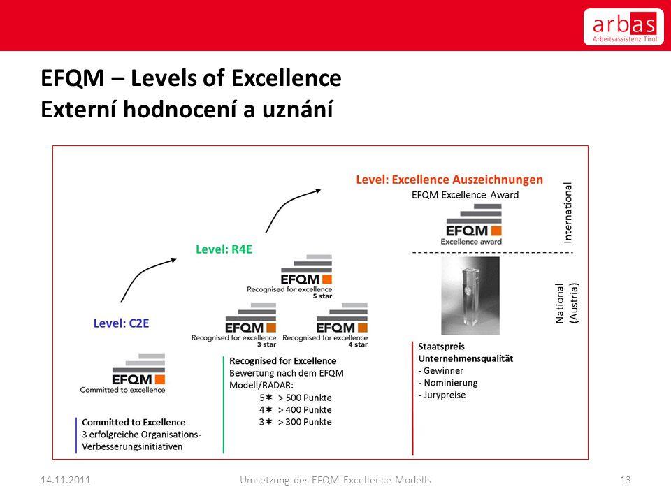 EFQM – Levels of Excellence Externí hodnocení a uznání