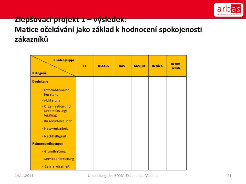 Umsetzung des EFQM-Excellence-Modells