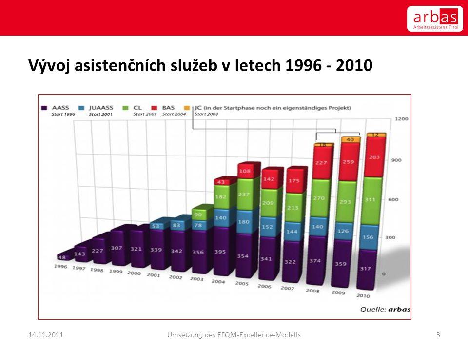 Vývoj asistenčních služeb v letech 1996 - 2010