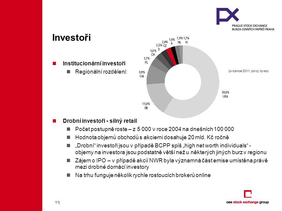 Investoři Institucionární investoři Regionální rozdělení: