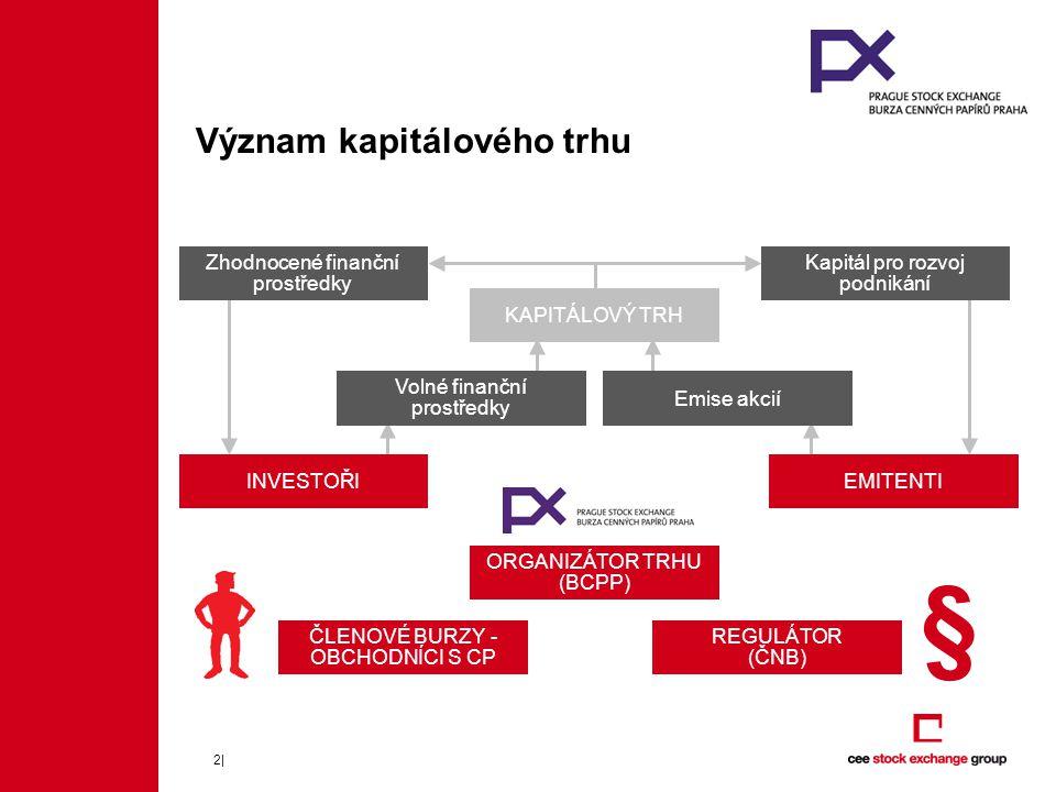 Význam kapitálového trhu