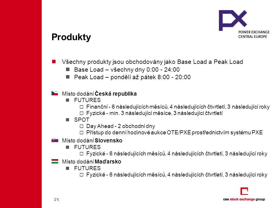 Produkty Všechny produkty jsou obchodovány jako Base Load a Peak Load