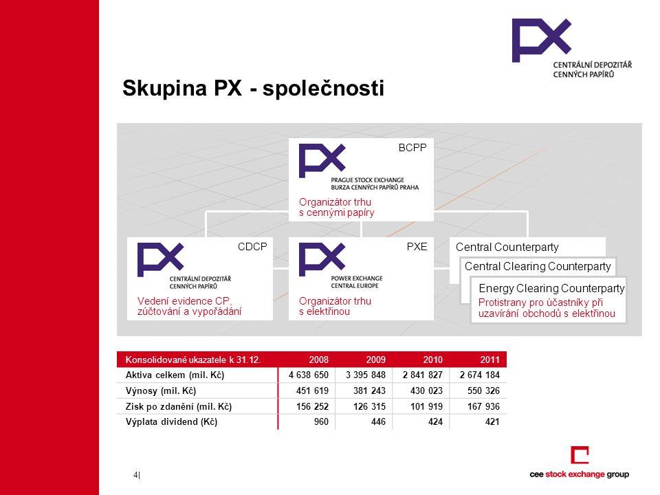 Skupina PX - společnosti