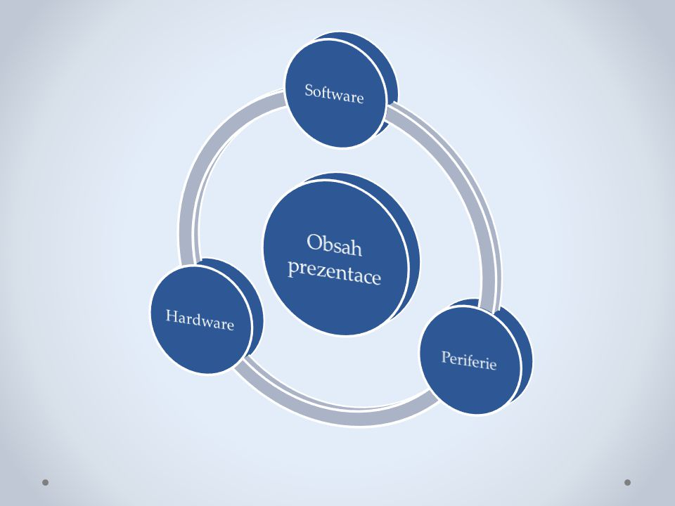 Obsah prezentace Software Periferie Hardware