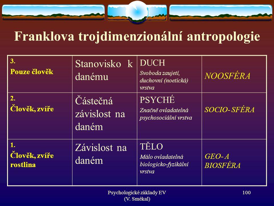 Franklova trojdimenzionální antropologie