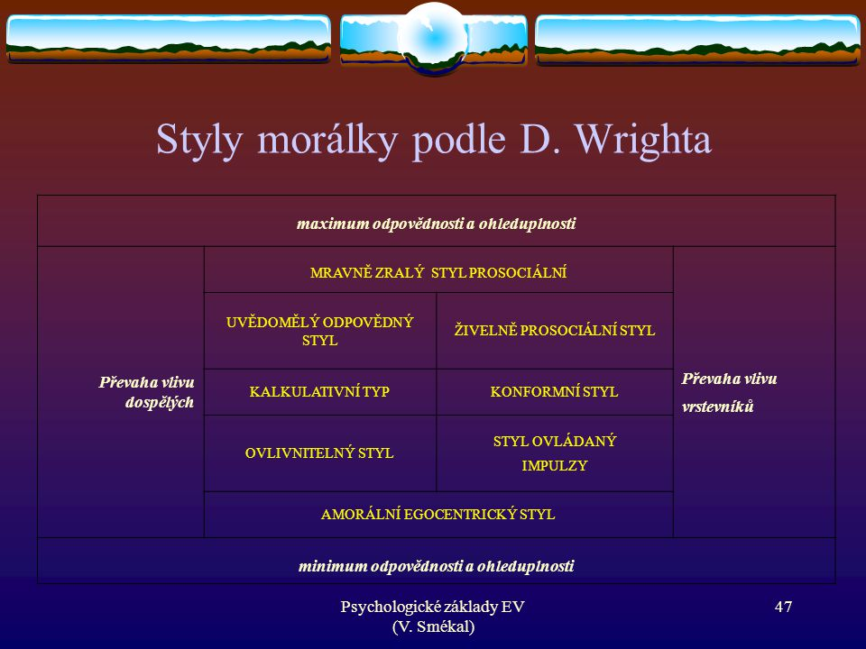 Styly morálky podle D. Wrighta