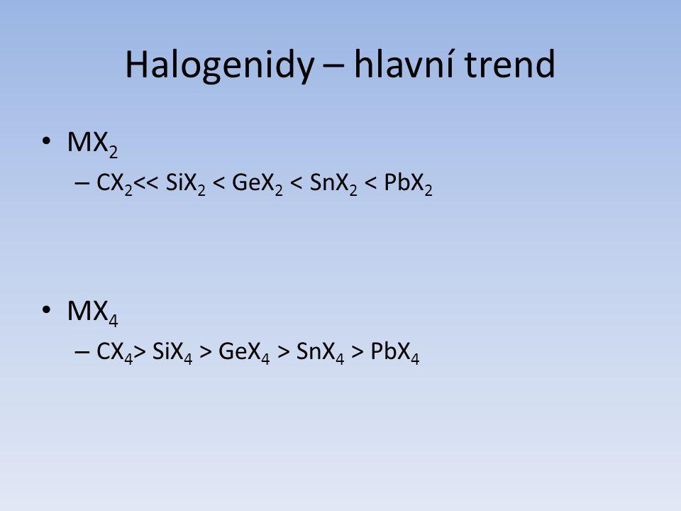 Halogenidy – hlavní trend