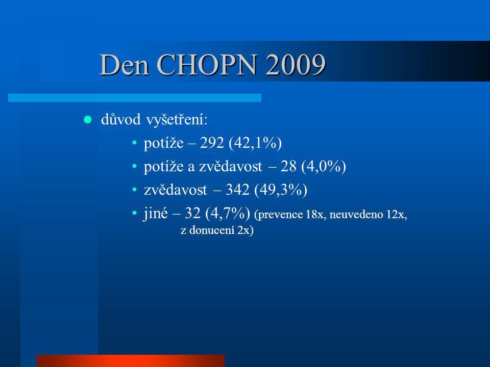 Den CHOPN 2009 důvod vyšetření: potíže – 292 (42,1%)