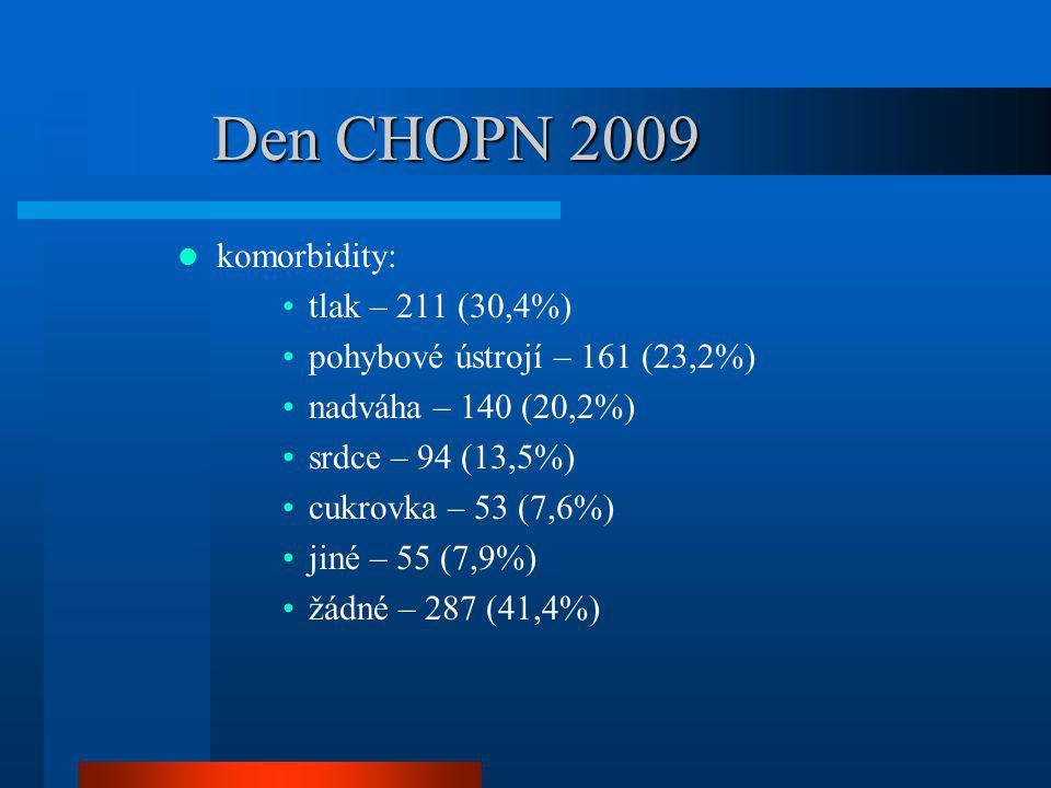 Den CHOPN 2009 komorbidity: tlak – 211 (30,4%)