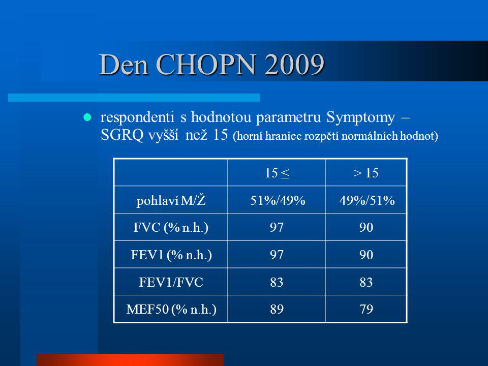 Den CHOPN 2009 respondenti s hodnotou parametru Symptomy – SGRQ vyšší než 15 (horní hranice rozpětí normálních hodnot)