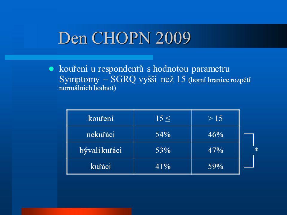 Den CHOPN 2009 kouření u respondentů s hodnotou parametru Symptomy – SGRQ vyšší než 15 (horní hranice rozpětí normálních hodnot)