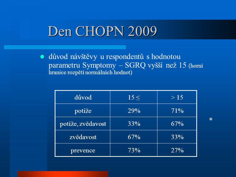 Den CHOPN 2009 důvod návštěvy u respondentů s hodnotou parametru Symptomy – SGRQ vyšší než 15 (horní hranice rozpětí normálních hodnot)