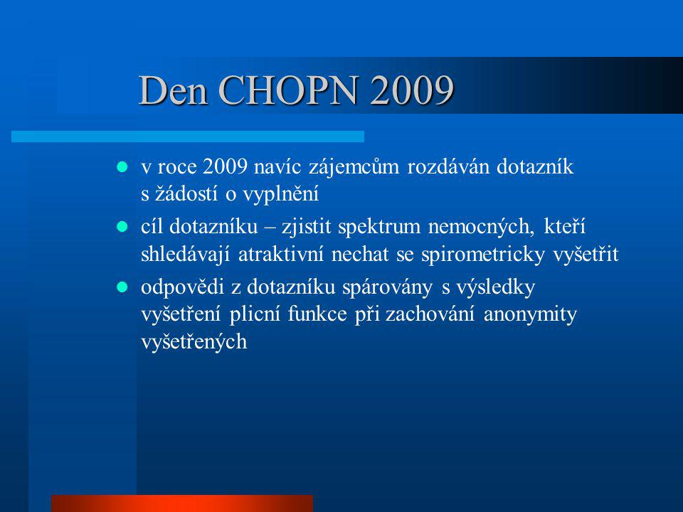 Den CHOPN 2009 v roce 2009 navíc zájemcům rozdáván dotazník s žádostí o vyplnění.