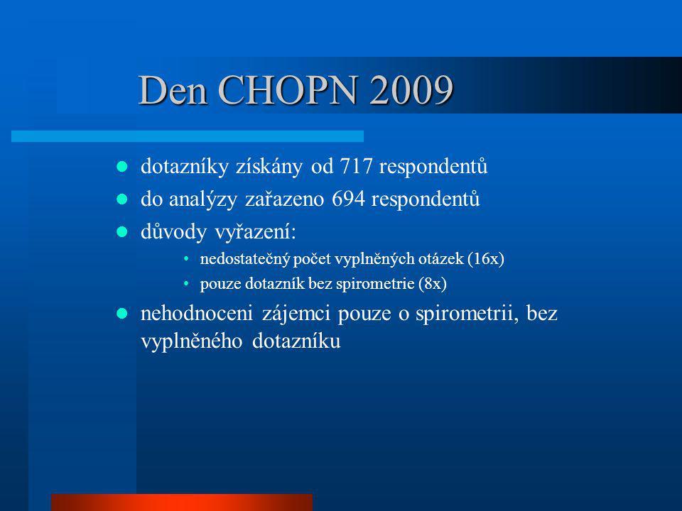 Den CHOPN 2009 dotazníky získány od 717 respondentů