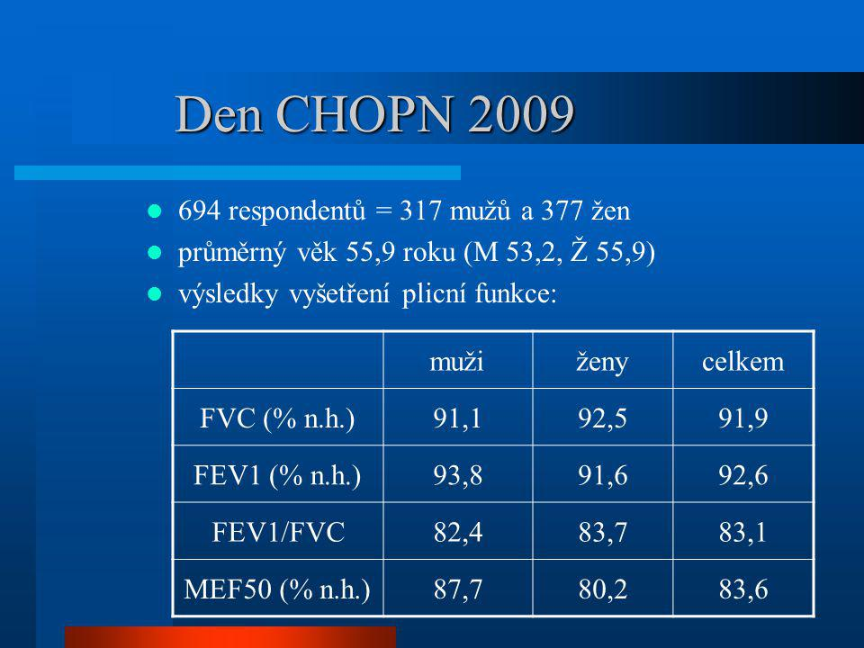 Den CHOPN 2009 694 respondentů = 317 mužů a 377 žen