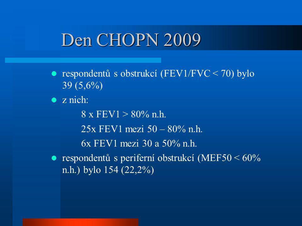 Den CHOPN 2009 respondentů s obstrukcí (FEV1/FVC < 70) bylo 39 (5,6%) z nich: 8 x FEV1 > 80% n.h.