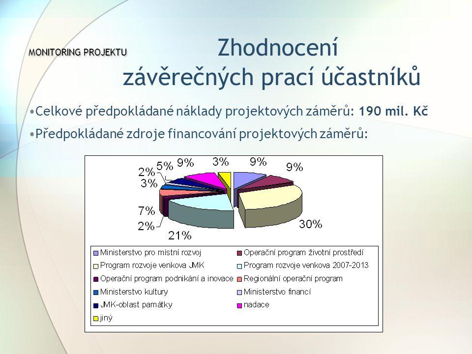 MONITORING PROJEKTU Zhodnocení závěrečných prací účastníků