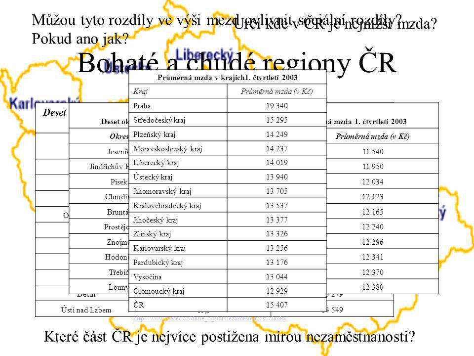 Bohaté a chudé regiony ČR